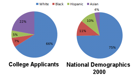 Anti Affirmative Action Graph